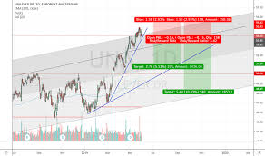 Una Stock Price And Chart Euronext Una Tradingview