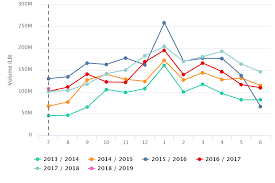Avocado Price Chart 2018 Avocados In Charts Mexico Could See High Fall Prices