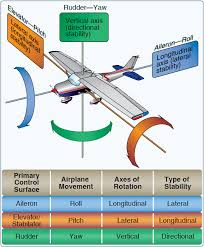 Stability Charts Aviation Flight Control Systems Primary Flight Controls Part One