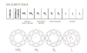Diamond Clarity Guide Read About The Diamond Guide By Kashka London Jewellery