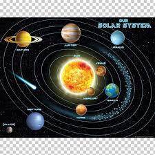 Solar System Planet Chart Earth Diagram Png Clipart