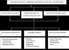 Организационно административные методы управления Контрольная работа Табл 1 Классификация организационно административных методов управления