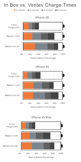 Xs Battery Chart The Fastest Chargers For Your Iphone Xs Xs Max And Xr