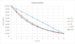 Depreciation In Excel Easy Excel Tutorial