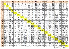 Times Table Chart Up To 20 Printable Times Table Chart To 100x100 Times Table Free Printable