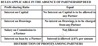 Cbse Class 12 Accounting For Partnership Firms Fundamentals