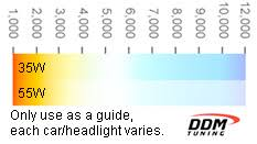 Disclosed Hid Headlight Color Chart Hid Size Chart Hid Bulbs