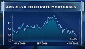 30 Yr Fixed Mortgage Rates Daily Chart Mortgage Rates Just Fell And They Could Go Even Lower