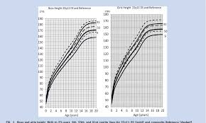 22q Deletion Growth Chart Figure 1 From Syndrome Specific Growth Charts For 22q11 2