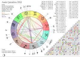 Sefira Chart 2018 Eleventh House Radio The Astrology Of Ferguson The