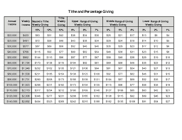 Tithes And Offering Chart Tithing Percentage Chart Google Search Budgeting Chart