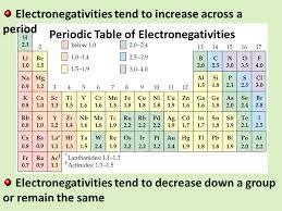 Electronegativity Chart Template. Periodic Table » Periodic Table ...