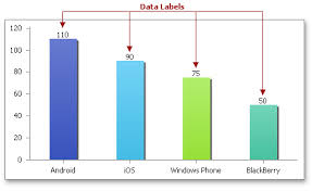 Chart Labels How To Display And Format Data Labels Office File Api
