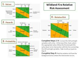 Wfdss Help Oa Part 1 Relative Risk Assessment