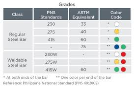 Steel Rebar Chart Pag Asa Steel Works Inc Products Services Product Guide