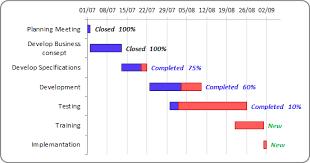 Gantt Chart With Progress Gantt Chart Project Management
