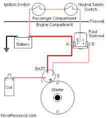 ford starter wiring auto wiring diagram schematic ford starter solenoid the h a m b on 1970 ford starter wiring