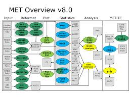 Flow Charting Tools Flow Chart Dtcenter Org