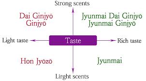 Sake Types Chart Types Of Sake
