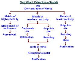 Class 10 Science Chemistry Extraction Of Metals