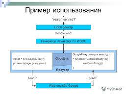 Презентация на тему Автоматическая генерация каркасов клиентских  8 Пример использования