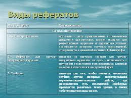 Презентация Виды рефератов
