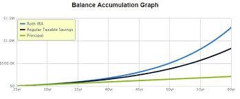 The Best Roth Ira Platform For Beginners M1 Finance Genz