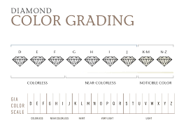Diamond Quality And Color Chart Education