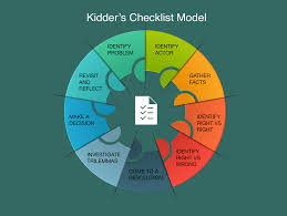 Ethical Decision Making Models Ethical Decision Making For Producers Smithvideo