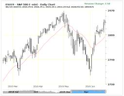 Charts Emini Futures Trading Biz