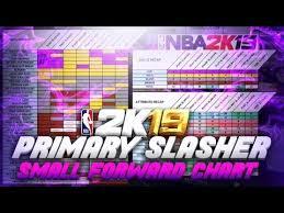 Full Download Nba 2k19 Primary Slasher Small Forward Build