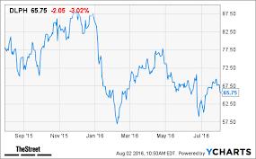 25 Punctual Uber Stock Graph