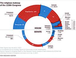 makeup ideas cur senate makeup catholics in congress one third of house one