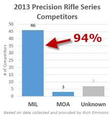 Mil Vs Moa An Objective Comparison Precisionrifleblog Com