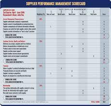 Supplier Scorecard Template Excel Vendor Scorecard Rome Fontanacountryinn Com