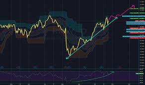 Rnw Stock Price And Chart Tsx Rnw Tradingview