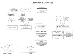 Department Of Commerce Organizational Chart Printer Friendly Version