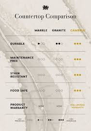 Kitchen Countertop Material Comparison Chart Use This Kitchen Countertop Comparison Chart To Understand