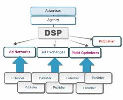 A Tour Of Online Display Advertising Dsp Dmp Rtb Ad