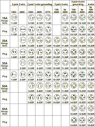 Nema Outlet Chart Nema Receptacle Configurations Chart Www Bedowntowndaytona Com
