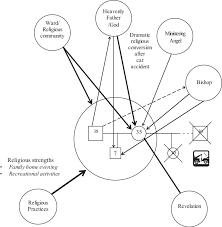 Example Of Spiritual Eco Map Download Scientific Diagram