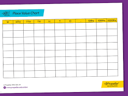 How To Use A Place Value Chart Place Value Chart From 1000ths To M By Propellereducation