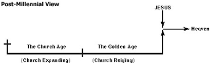 Postmillennial Problems Millennium Lamb And Lion Ministries