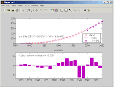 the evaluated points along with the cur data set in the data plot
