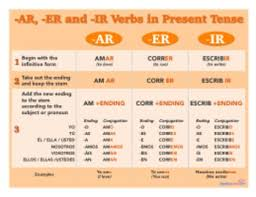 Spanish Regular Verbs Chart Ar Er Ir Printable Posters And Handout