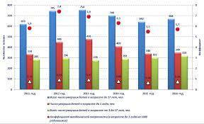 Доклад Уполномоченного по правам ребёнка в Свердловской области по  Рис 1 Число родившихся детей и доля несовершеннолетних в общей численности населения Свердловской области за период 2008 2015 гг