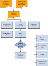 employee evaluation feedback peoplesoft eperformance 9 1 peoplebook