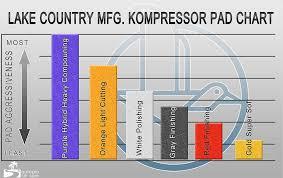 Lake Country Kompressor Pad Aggressiveness Chart