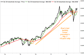 Dow Today Chart Dow Chart Flashes Bullish Golden Cross Just 3 Months After