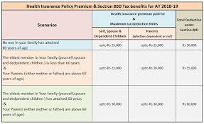section 80d health insurance premium income tax deductions fy 2017 18 ay 2018 19